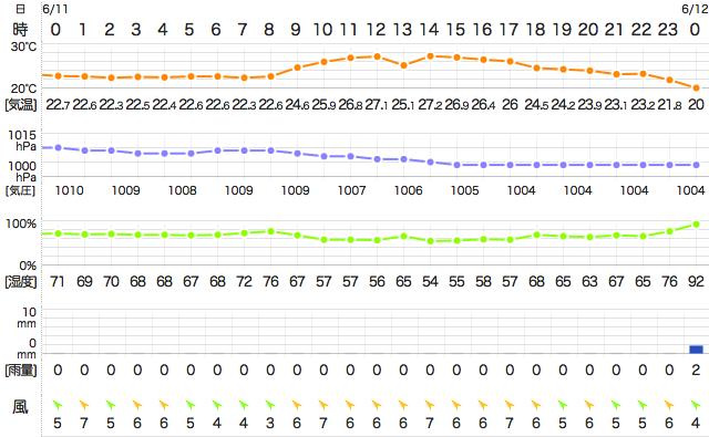 201406112400Temperature
