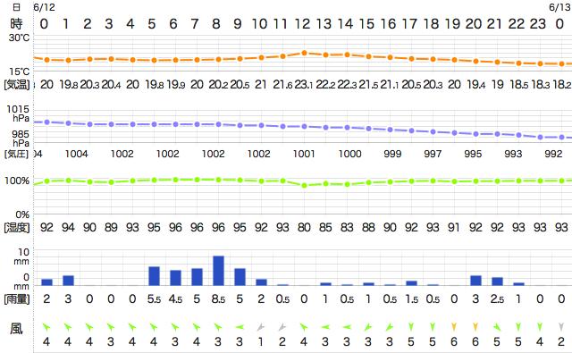 201406122400Temperature