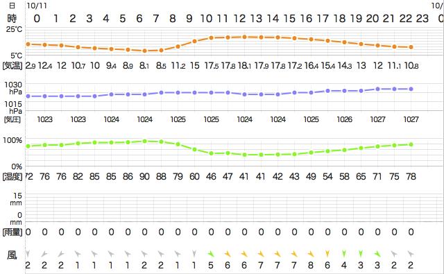 201410112200Temperature
