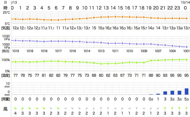 2014101132400Temperature