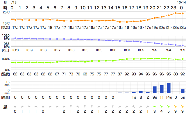 201410132400TemperatureTokyo