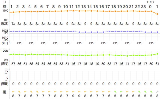 201411162400Temperature