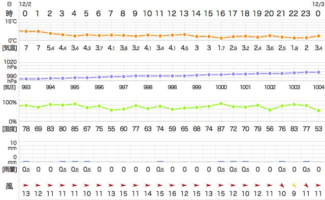 201412022400Temperature