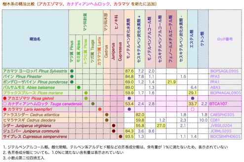20161104主な樹木系の芳香成分類