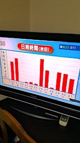 20170801NHKテレビより秋田市の日照時間の推移